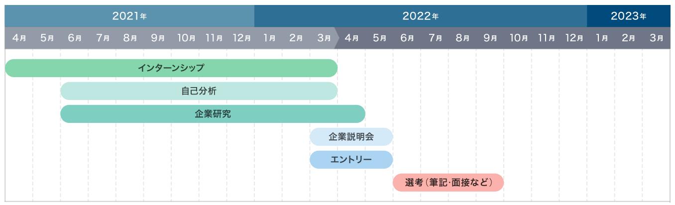 一般的な2023卒就活スケジュール